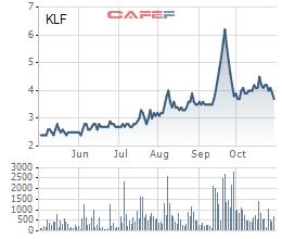 Diễn biến giá cổ phiếu KLF trong 6 tháng gần đây.