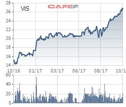Diễn biến giá cổ phiếu VIS trong 1 năm gần đây.