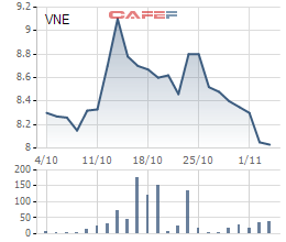 Diễn biến giá cổ phiếu VNE trong 1 tháng qua.