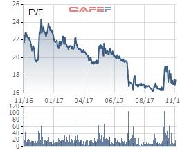 Diễn biến giá cổ phiếu EVE trong 1 năm gần đây.