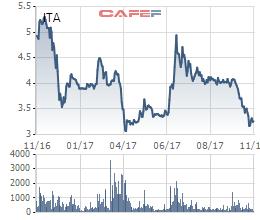 Diễn biến giá cổ phiếu ITA trong 1 năm gần đây.