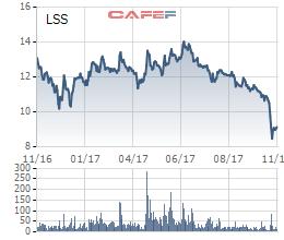 Diễn biến giá cổ phiếu LSS trong 1 năm gần đây.