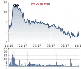 Diễn biến giá cổ phiếu KPF trong 1 năm gần đây.