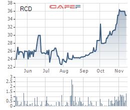 Diễn biến giá cổ phiếu RCD trong 6 tháng gần đây.