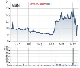 Diễn biến giá cổ phiếu GSM trong 6 tháng gần đây.