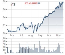 Diễn biến giá cỏ phiếu VIS trong 6 tháng gần đây.