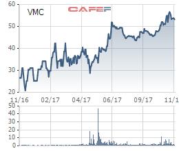 Diễn biến giá cổ phiếu VMC trong 1 năm gần đây.