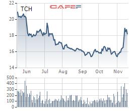 Diễn biến giá cổ phiếu TCH trong 6 tháng gần đây.