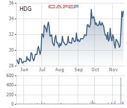 Diễn biến giá cổ phiếu HDG trong 6 tháng gần đây.