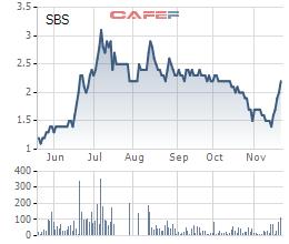 Diễn biến giá cổ phiếu SBS trong 6 tháng gần đây.