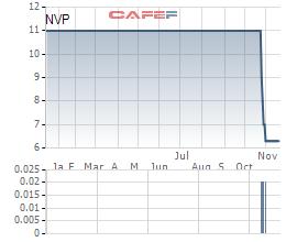 Diễn biến giá cổ phiếu NVP từ khi lên sàn.