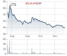 Diễn biến giá cổ phiếu LTG từ khi lên sàn.
