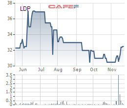 Diễn biến giá cổ phiếu LDP trong 6 tháng gần đây.