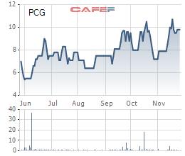 Diễn biến giá cổ phiếu PCG trong 6 tháng gần đây.