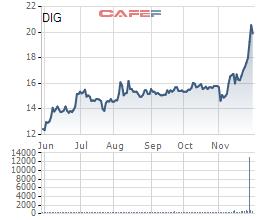 Diễn biến giá cổ phiếu DIC trong 6 tháng gần đây.