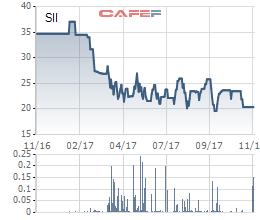 Diễn biến giá cổ phiếu SII trong 1 năm gần đây.