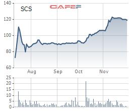 Diễn biến giá cổ phiếu SCS từ ngày lên sàn.