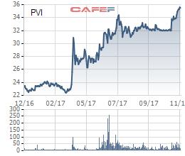 Diễn biến giá cổ phiếu PVI trong 1 năm trở lại đây.