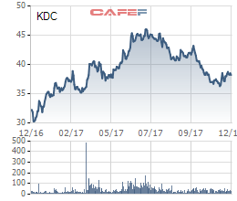 Diễn biến giá cổ phiếu KDC trong 1 năm gần đây.