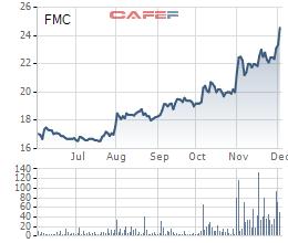 Diễn biến giá cổ phiếu FMC trong 6 tháng gần đây.