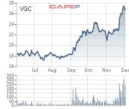 Diến biến giá cổ phiếu VGC trong 6 tháng gần đây.