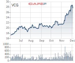 Diễn biến giá cổ phiếu VCG trong 6 tháng gần đây.