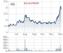 Diễn biến giá cổ phiếu VIG trong 6 tháng gần đây.