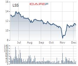 Diễn biến giá cổ phiếu LSS trong 6 tháng gần đây.