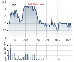 Diễn biến giá cổ phiếu IVS trong 6 tháng gần đây.