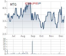 Diễn biến giá cổ phiếu MTG trong 6 tháng gần đây.