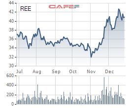 Diễn biến giá cổ phiếu REE trong 6 tháng gần đây.