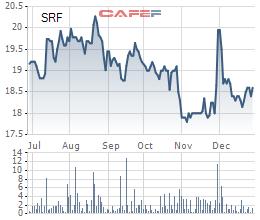 Diễn biến giá cổ phiếu SRF trong 6 tháng gần đây.