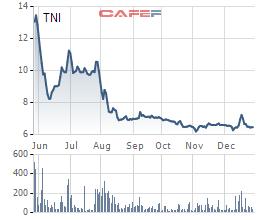 Diễn biến giá cổ phiếu TNI từ khi lên sàn.