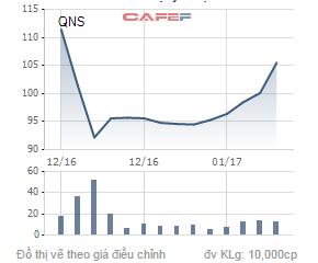 Biến động giá cổ phiếu QNS trong 1 tháng qua.