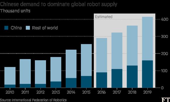 Nhu cầu về Robot của Trung Quốc so với thế giới.