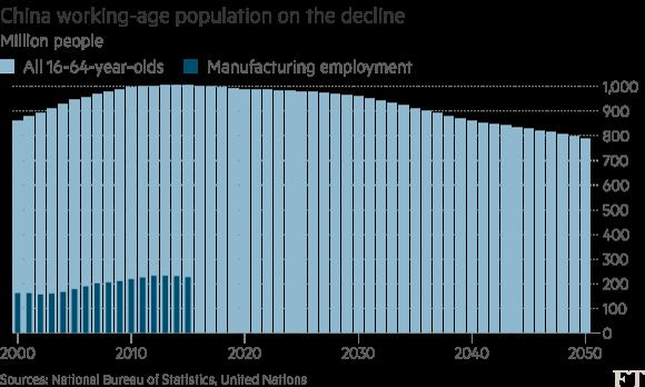 Số người trong độ tuổi lao động ở Trung Quốc đang sụt giảm.