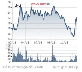 Biến động giá cổ phiếu LHG trong 1 năm qua.