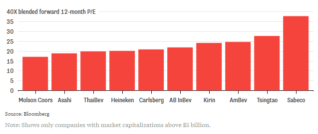 Tỷ lệ P/E dự tính của một số công ty bia có giá trị vốn hóa thị trường trên 5 tỷ USD (Nguồn: Bloomberg)