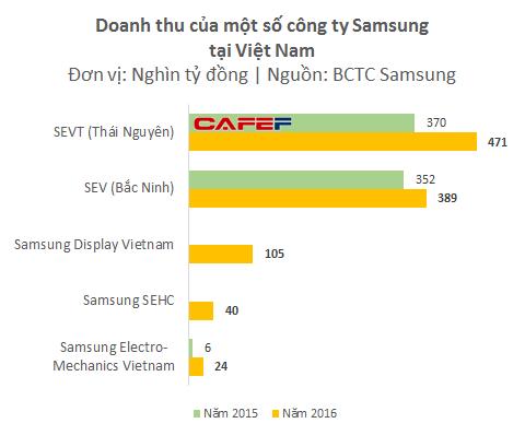 Samsung Electro-Mechanics thuộc hệ thống Samsung nhưng không phải công ty con của Samsung Electronics