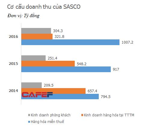 Cơ cấu doanh thu 3 lĩnh vực hoạt động chính của SASCO trong 3 năm gần đây.