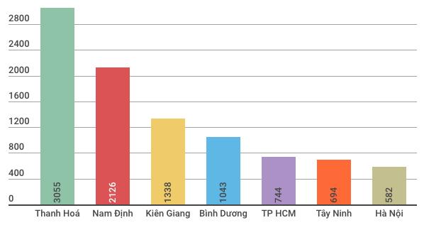 Thanh Hoá là tỉnh có số vốn đăng ký lớn nhất với 3.055 triệu USD, chiếm 23,6% tổng vốn đăng ký.