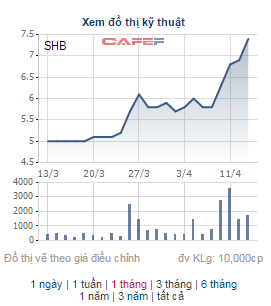Giá cổ phiếu SHB leo dốc suốt 1 tháng qua