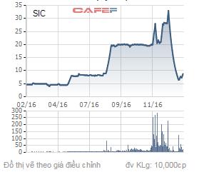 Biến động giá cổ phiếu SIC trong 1 năm qua.