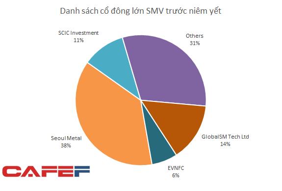 Sau SCIC Investments, EVN Finance cũng đã kịp trở thành cổ đông lớn của Công ty chuyên cung cấp ốc vít cho Samsung Việt Nam - Ảnh 1.