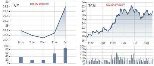 Diễn biến giá cổ phiếu TCM trong 1 tuần và 6 tháng gần đây
