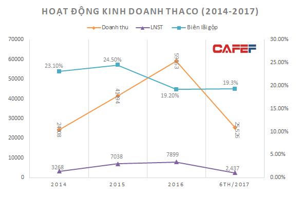 Biên lãi gộp Thaco sụt giảm kể từ năm 2016 (nguồn: BCTTC Thaco