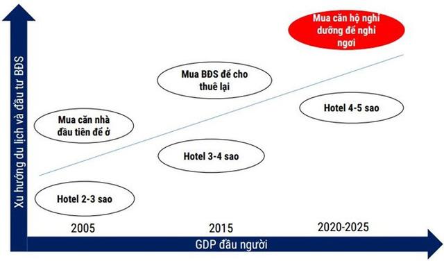 Xu hướng mua bất động sản cao cấp của người dân theo GDP. Nguồn: Vietnam Capital Partners.