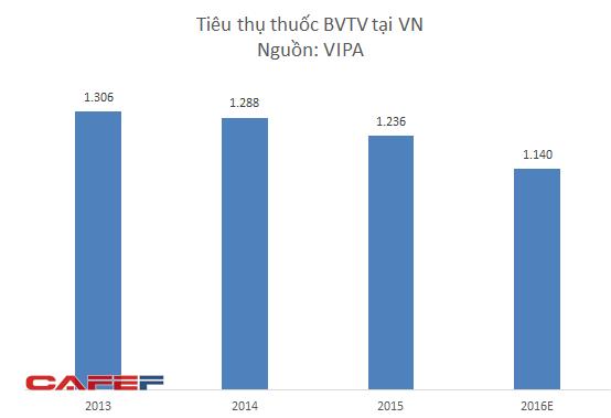 Lượng tiêu thụ thuốc BVTV có xu hướng giảm trước đòi hỏi ngày càng cao về yêu cầu ATTP