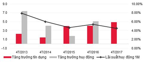 Tăng trưởng tín dụng, huy động và lãi suất huy động trên thị trường 1 trong 4 tháng đầu năm từ 2013 tới nay  (nguồn: NHNN, SSI)