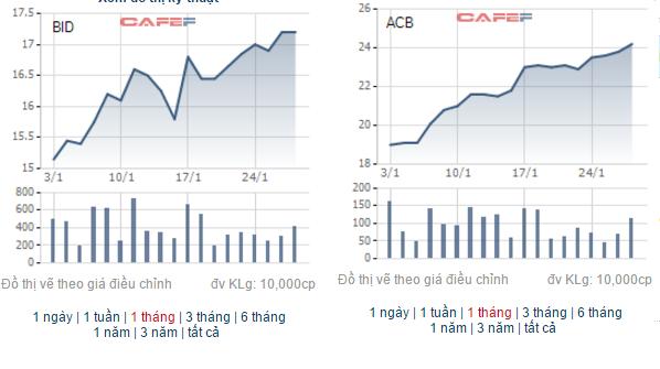 Diễn biến giá cổ phiếu BID của BIDV (trái) và ACB của ACB (phải) trong vòng 1 tháng qua